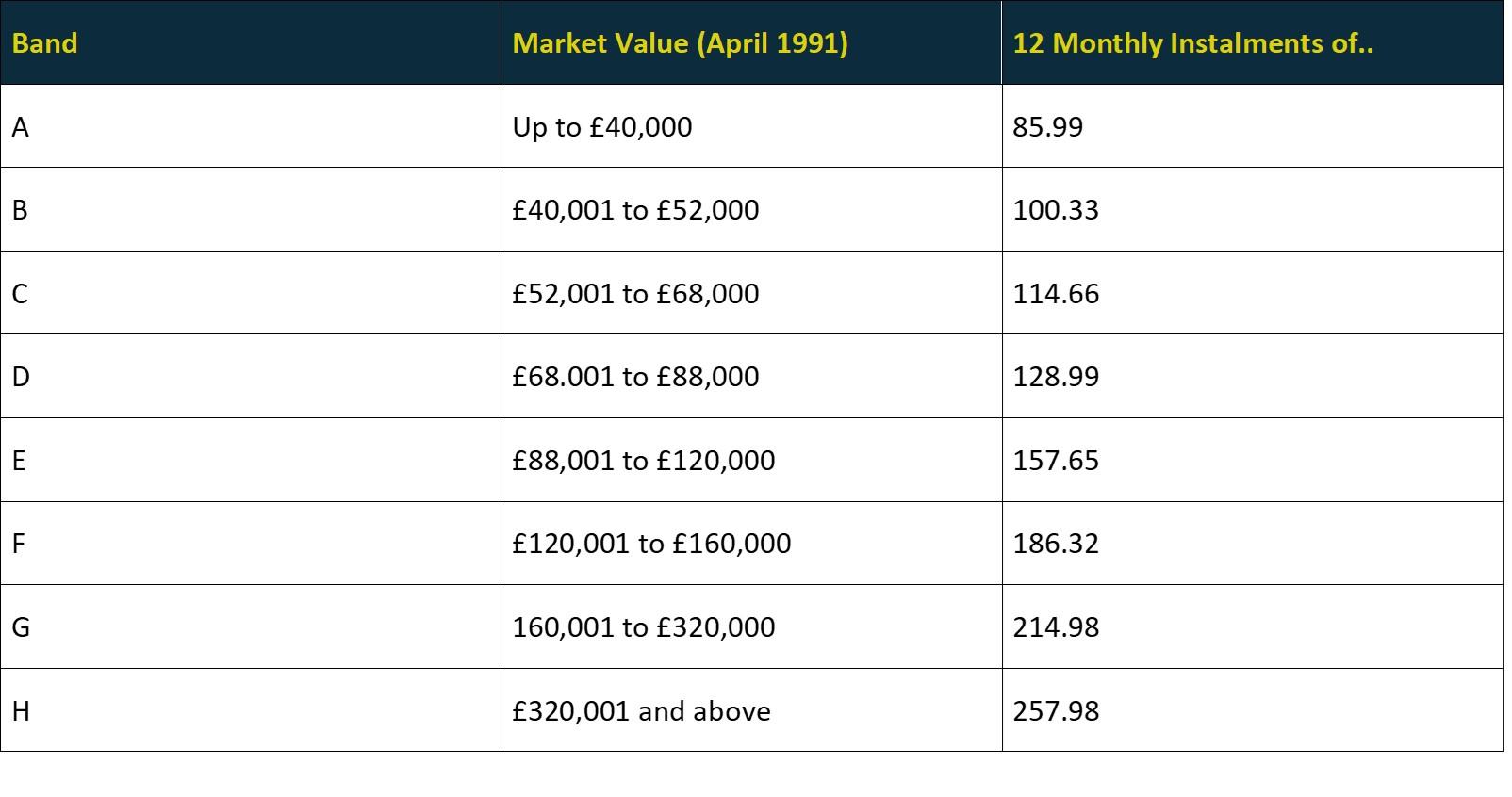 Islington Council Tax Rates