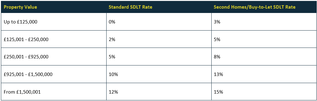 Stamp duty standard rates